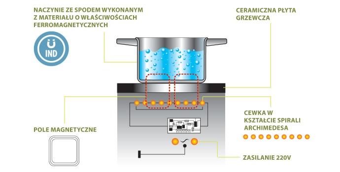 Technologia Indukcyjna Płyty Grzewcze Technologie Freggia